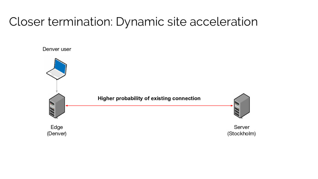 Closer termination: Dynamic site acceleration D...