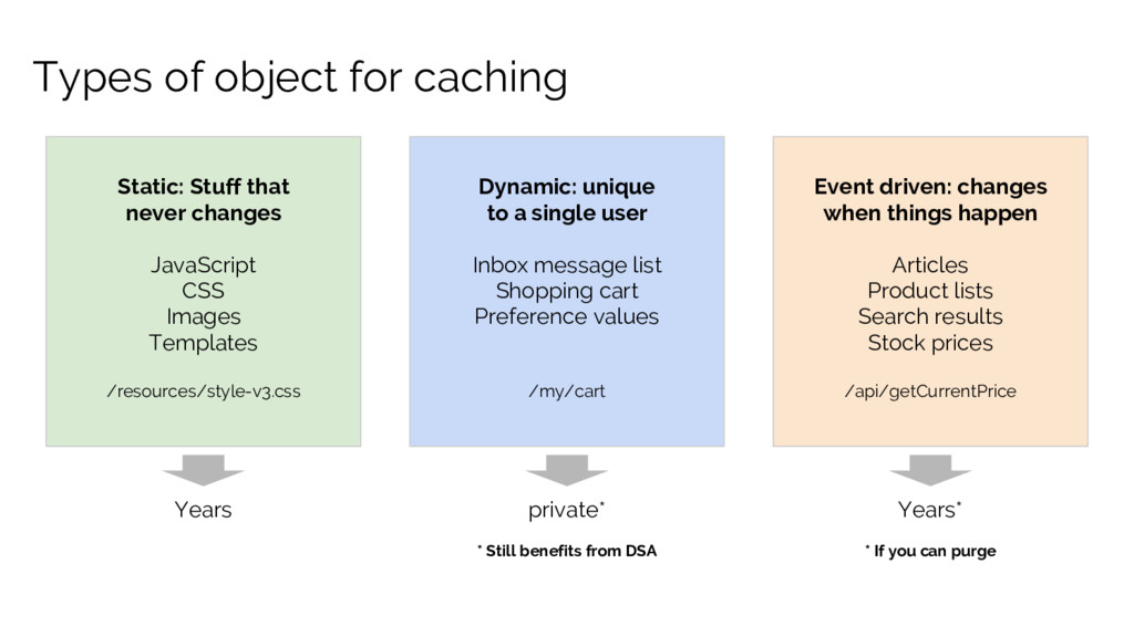 Types of object for caching Static: Stuff that ...