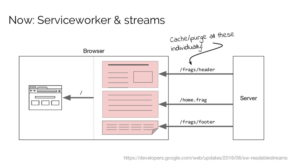 Now: Serviceworker & streams /frags/header /hom...