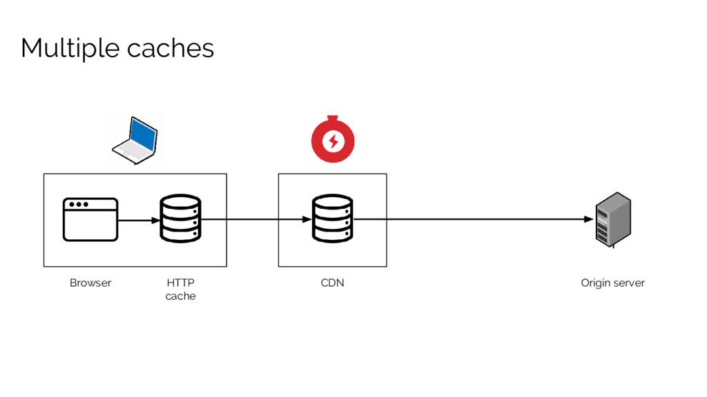 Multiple caches Browser HTTP cache CDN Origin s...