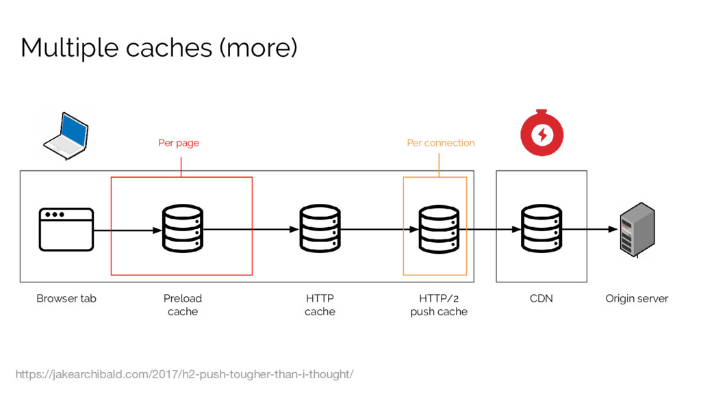 Multiple caches (more) Browser tab CDN Origin s...