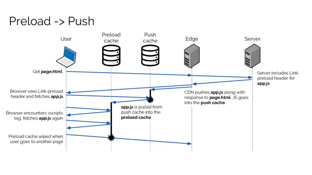 Preload -> Push User Edge Server Get page.html ...