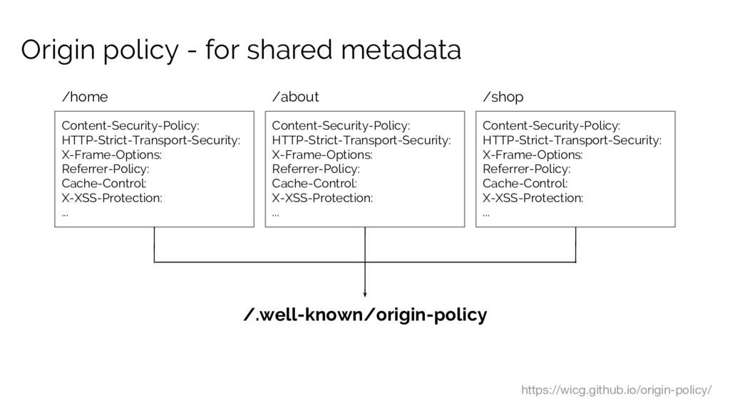 Origin policy - for shared metadata Content-Sec...