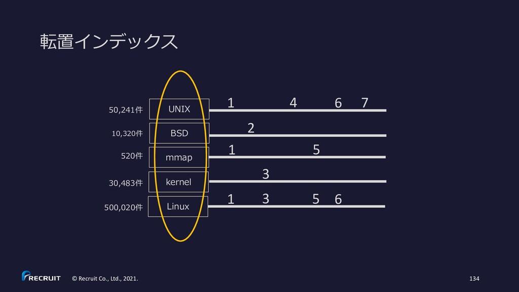© Recruit Co., Ltd., 2021. 134 転置インデックス 50,241件...
