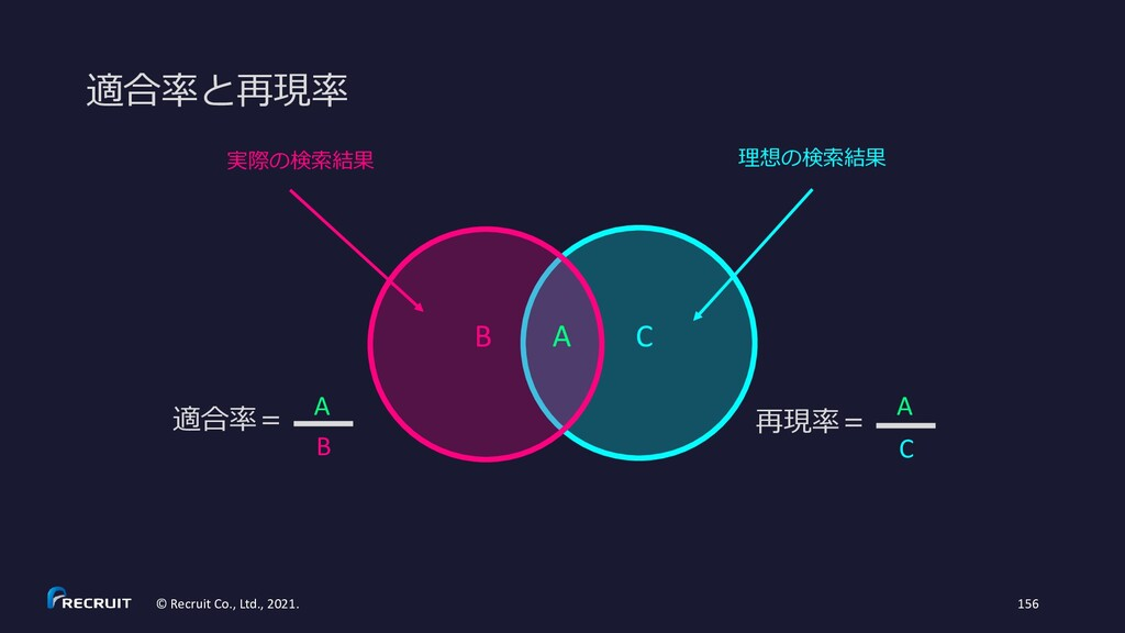 理想の検索結果 C 実際の検索結果 B A 再現率= C A 適合率= B A © Recru...