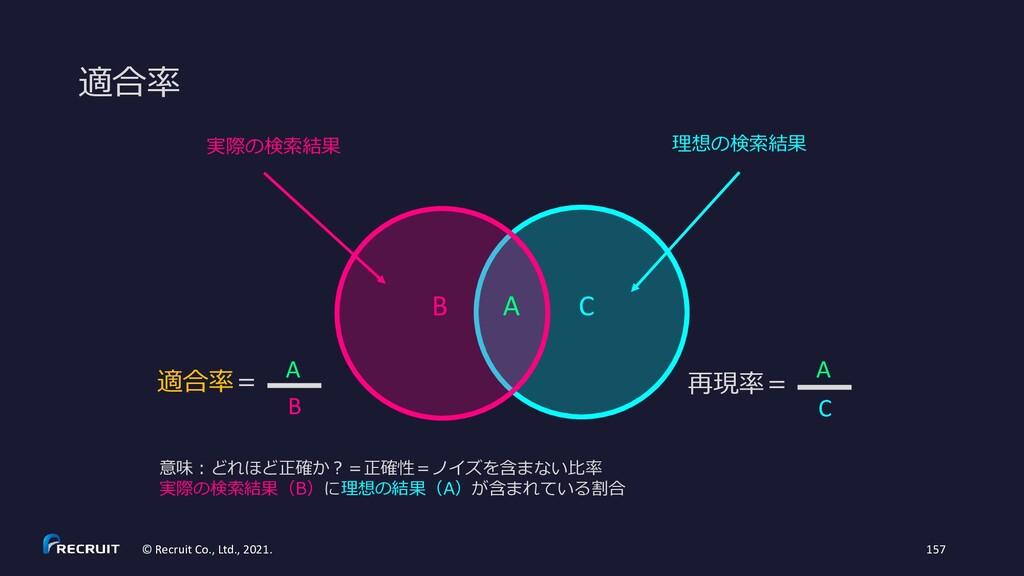 意味:どれほど正確か?=正確性=ノイズを含まない比率 実際の検索結果(B)に理想の結果(A)が...