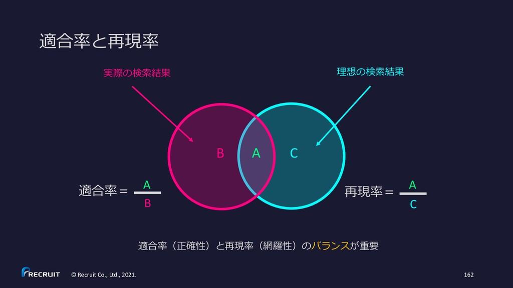 適合率(正確性)と再現率(網羅性)のバランスが重要 理想の検索結果 C 実際の検索結果 B A...