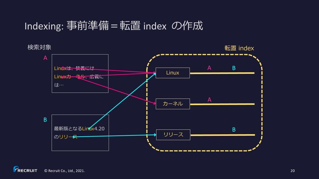 Indexing: 事前準備=転置 index の作成 © Recruit Co., Ltd....