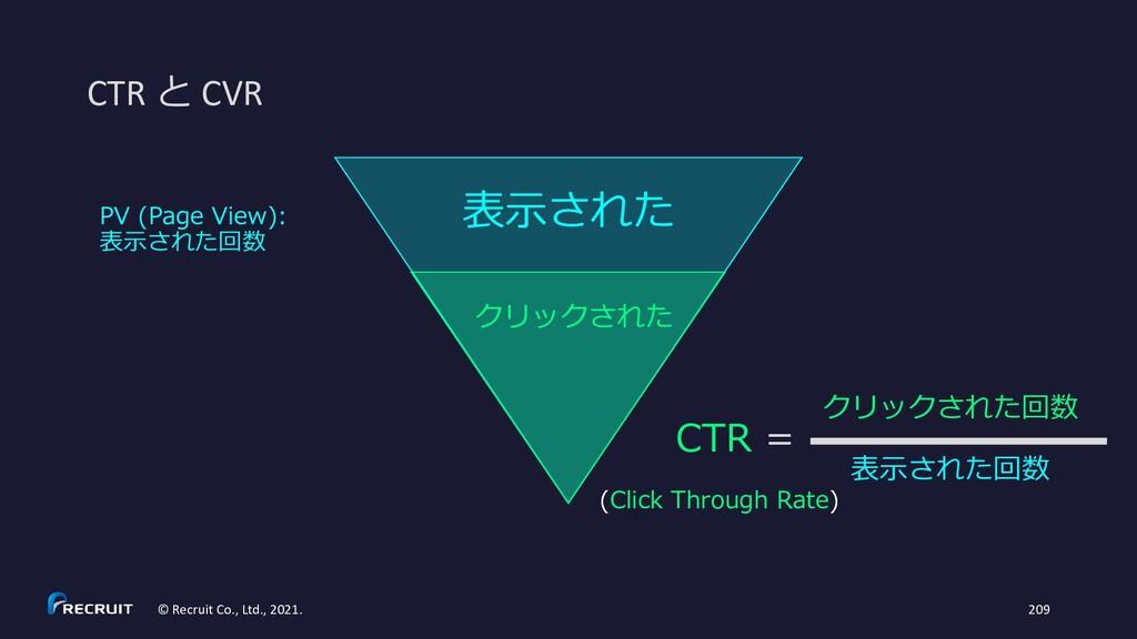 表示された クリックされた CTR と CVR PV (Page View): 表示された回数...