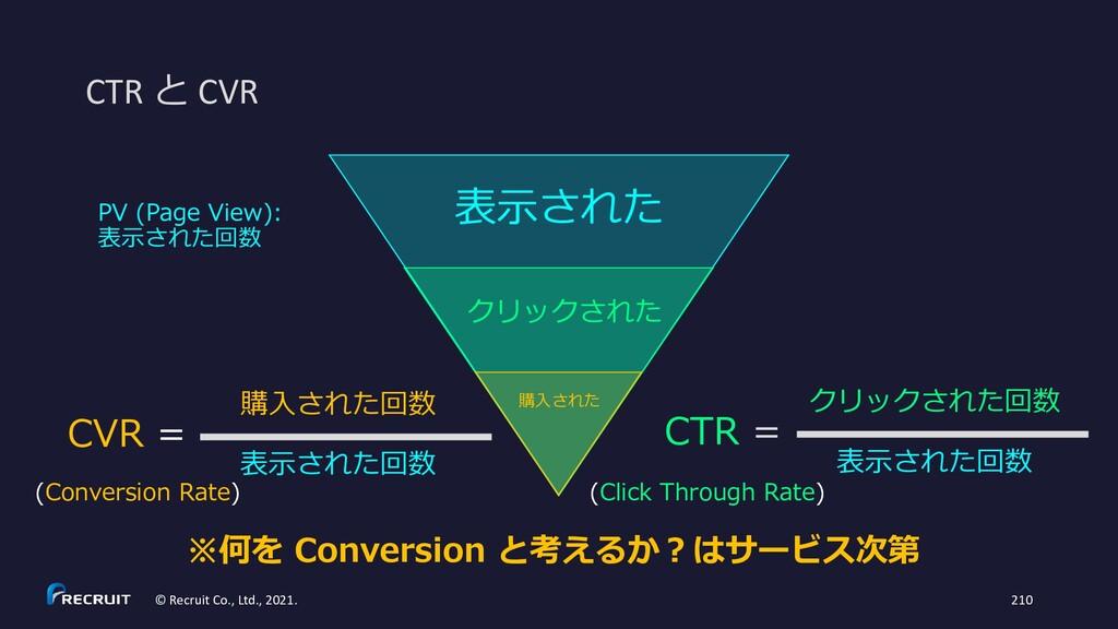 表示された クリックされた 購入された CTR と CVR PV (Page View): 表...