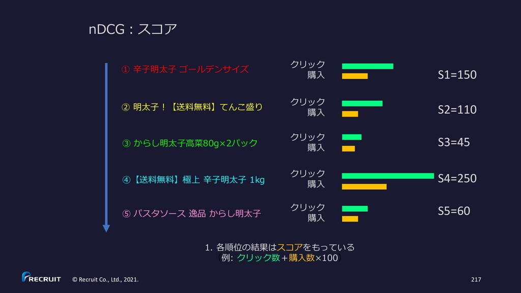 nDCG:スコア ① 辛子明太子 ゴールデンサイズ ② 明太子!【送料無料】てんこ盛り ③ か...