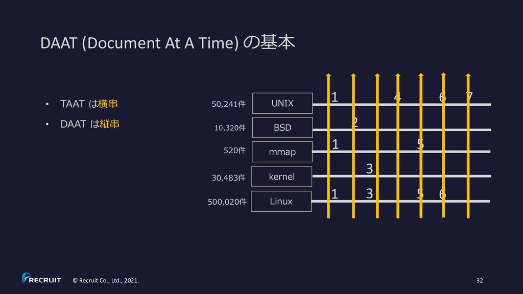DAAT (Document At A Time) の基本 © Recruit Co., Lt...