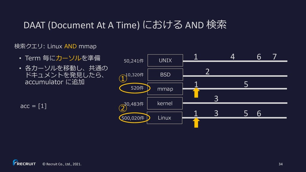 DAAT (Document At A Time) における AND 検索 © Recruit...
