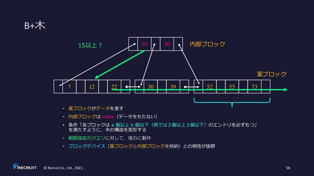 B+木 © Recruit Co., Ltd., 2021. 58 • 葉ブロックがデータを表...