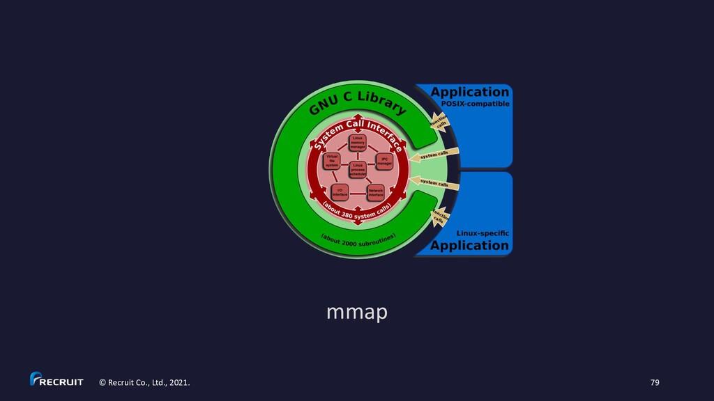 mmap © Recruit Co., Ltd., 2021. 79