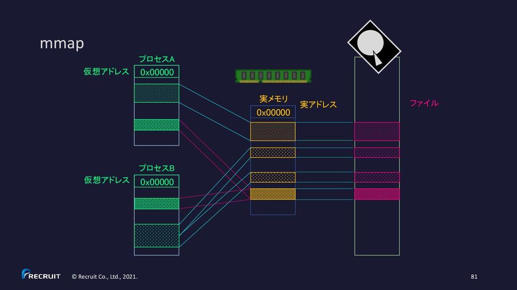 mmap © Recruit Co., Ltd., 2021. 81 0x00000 実メモリ...