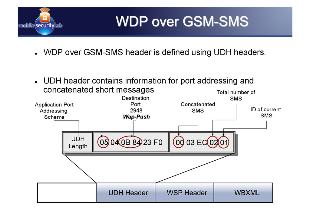   WDP over GSM-SMS header is defined using UDH...