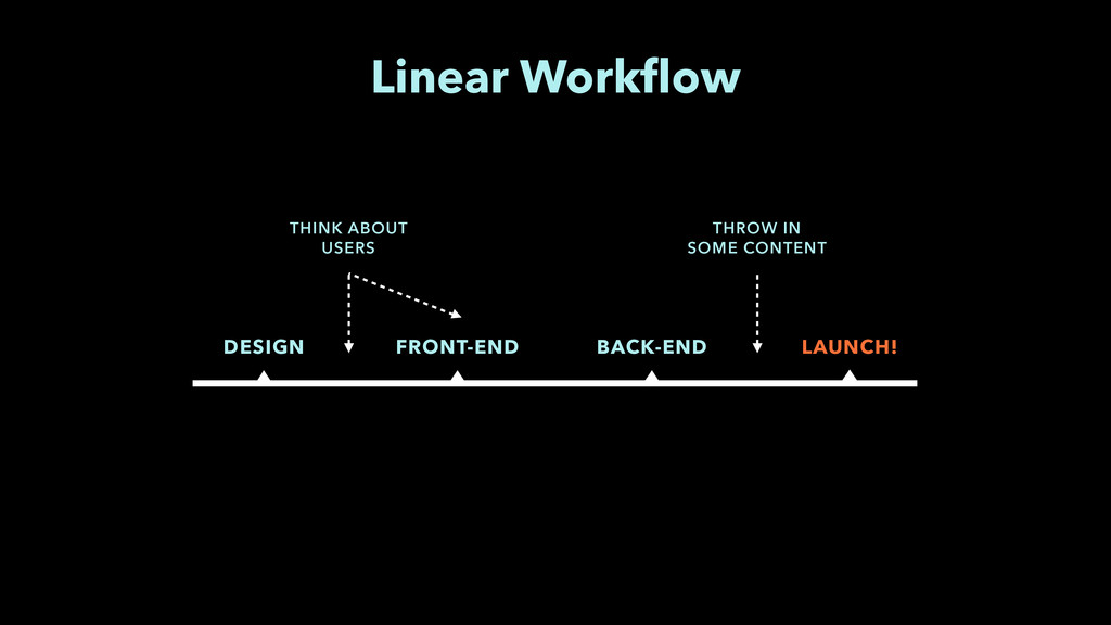 DESIGN FRONT-END BACK-END LAUNCH! Linear Workflo...