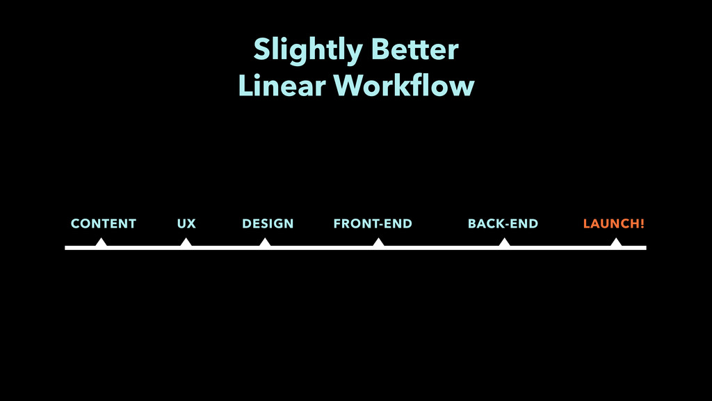 Slightly Better  Linear Workflow CONTENT UX DES...