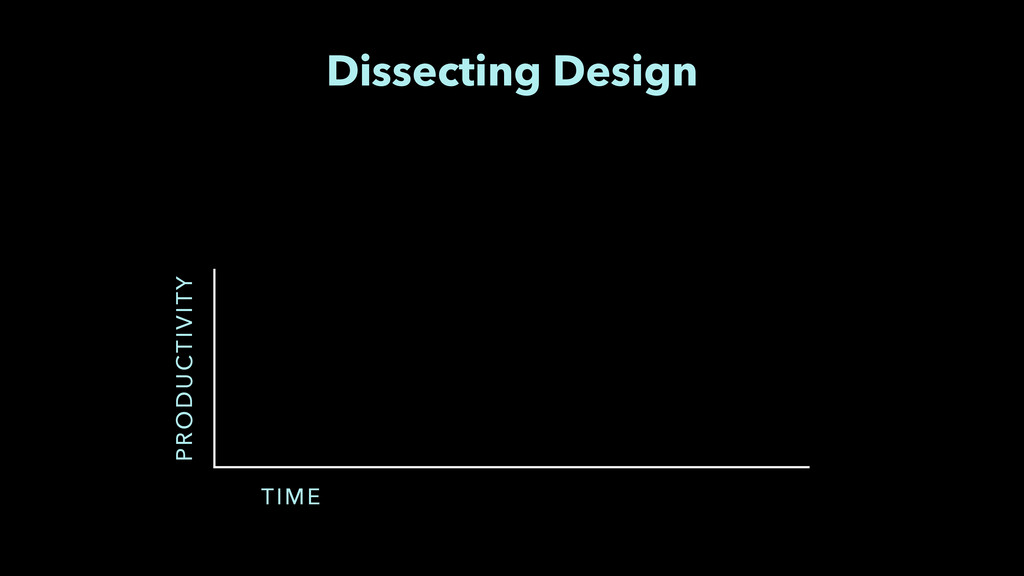 Dissecting Design PRODUCTIVITY TIME