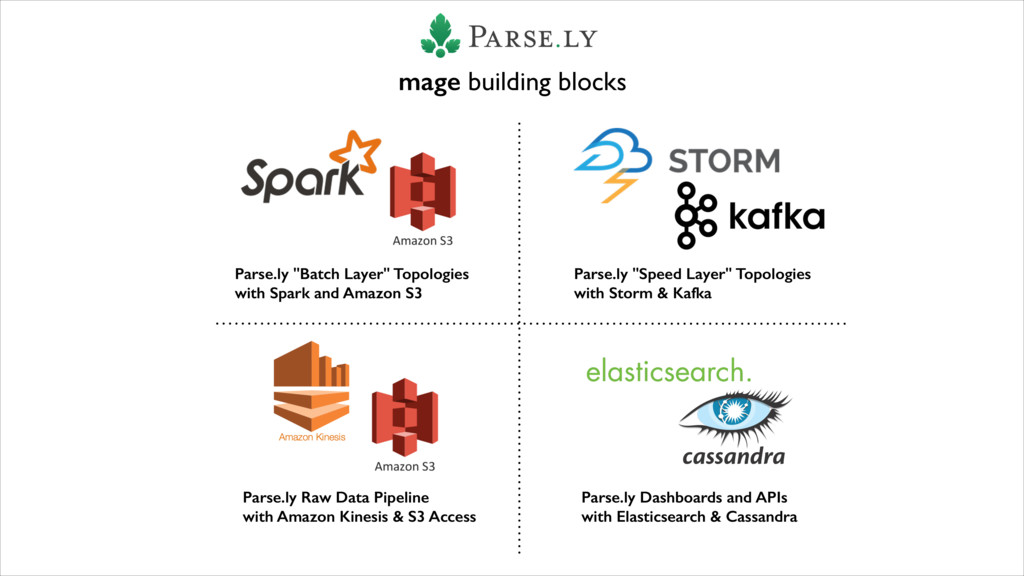 """Parse.ly """"Batch Layer"""" Topologies with Spark an..."""