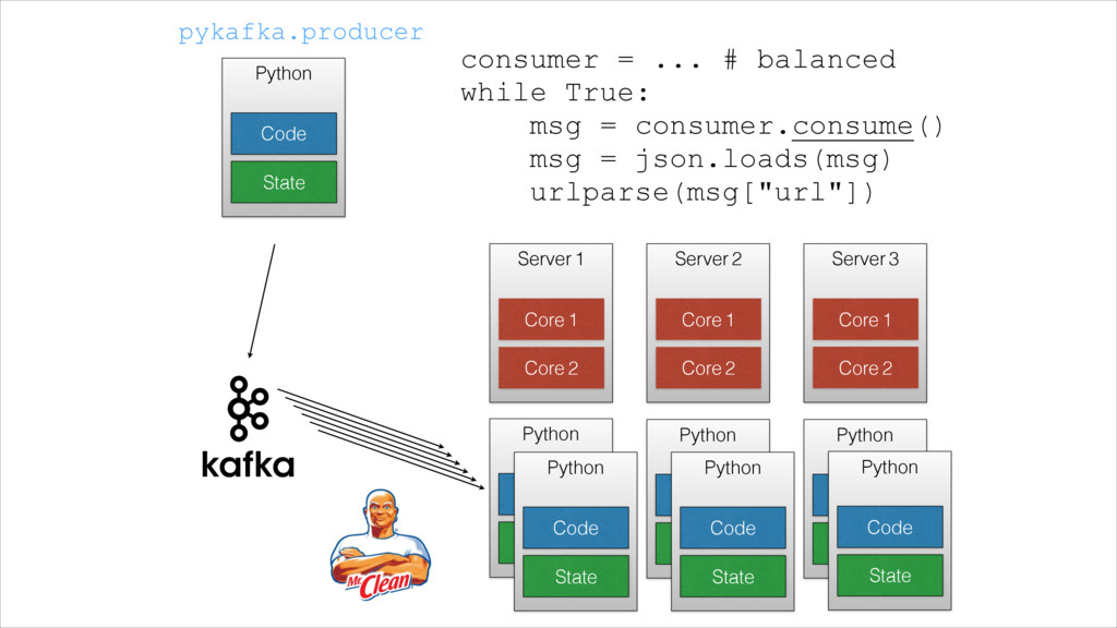 Python State Code Server 1 Core 2 Core 1 Server...