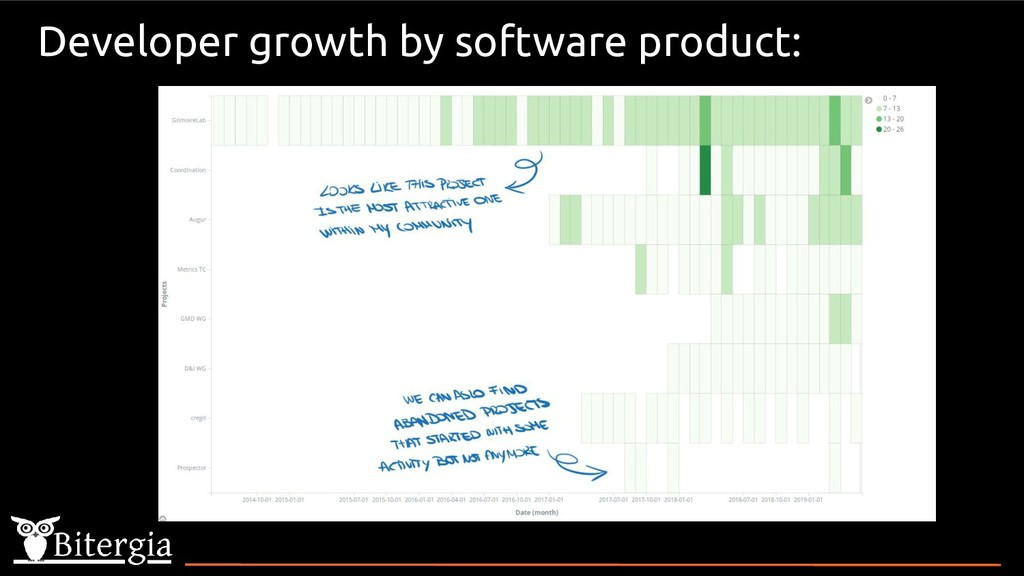 Developer growth by software product: