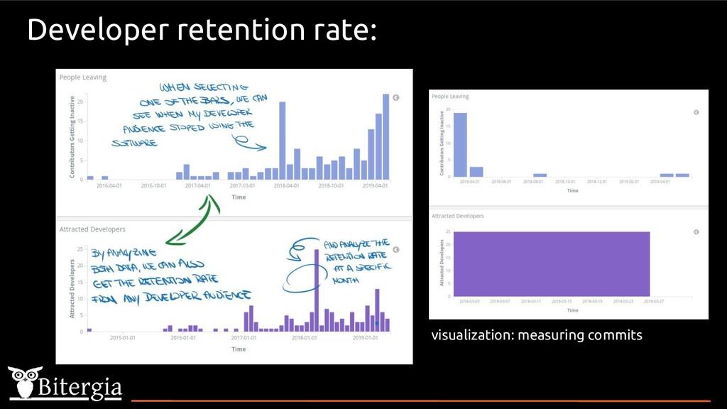 Developer retention rate: visualization: measur...