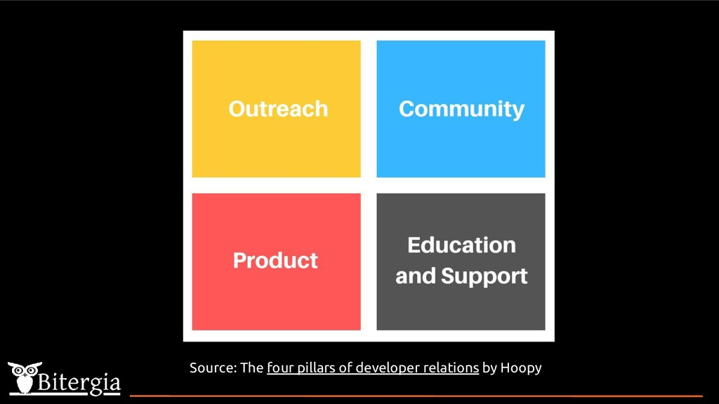 Source: The four pillars of developer relations...