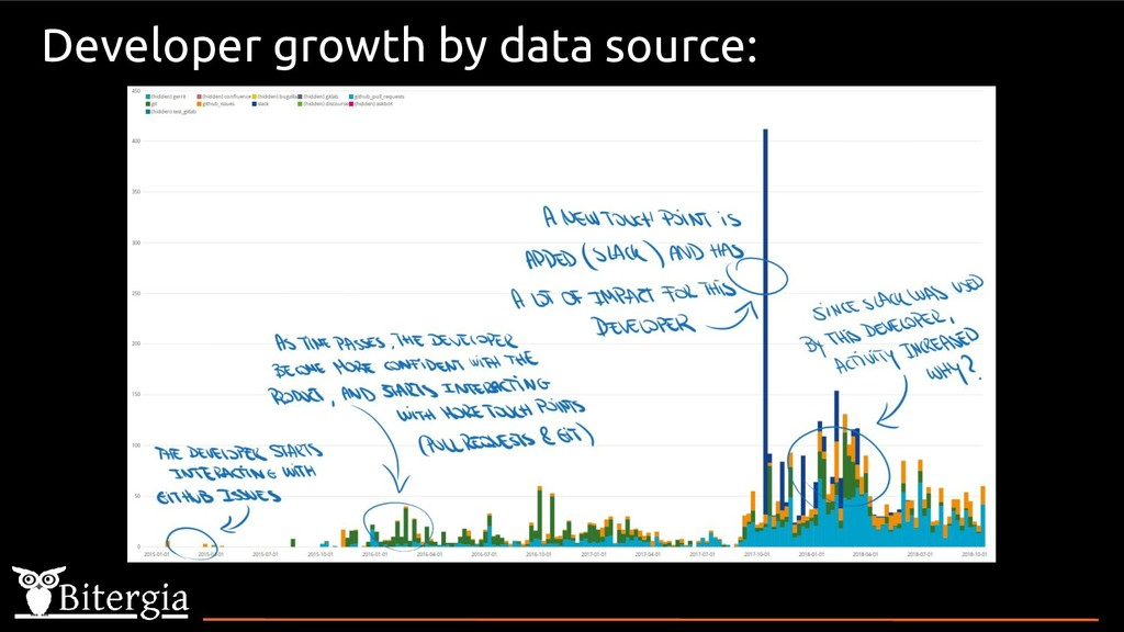 Developer growth by data source:
