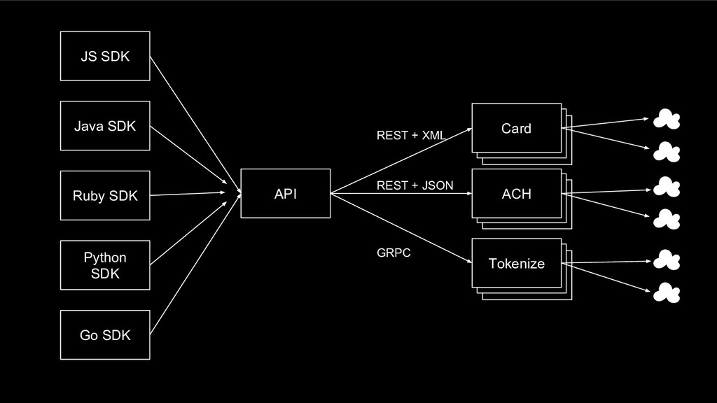 Card API REST + JSON REST + XML GRPC Tokenize T...
