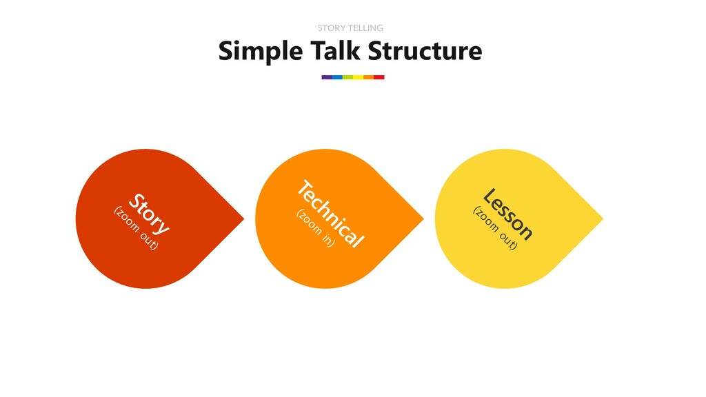 Simple Talk Structure STORY TELLING Story (zoom...