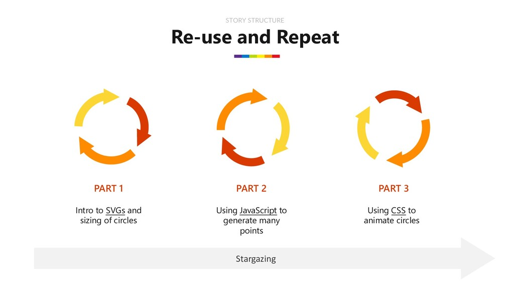 Re-use and Repeat STORY STRUCTURE PART 1 PART 2...