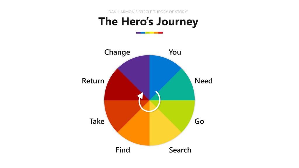 "The Hero's Journey DAN HARMON'S ""CIRCLE THEORY ..."