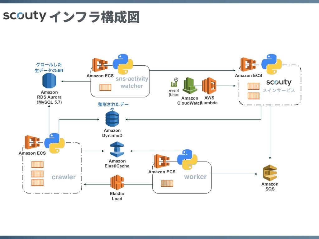 インフラ構成図 Amazon DynamoD Amazon ECS Amazon ECS A...