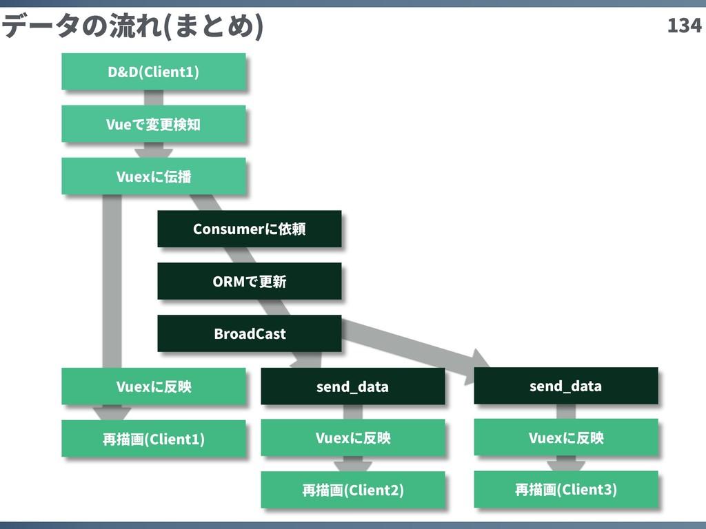 134 データの流れ(まとめ) D&D(Client1) Vueで変更検知 Vuexに伝播 C...