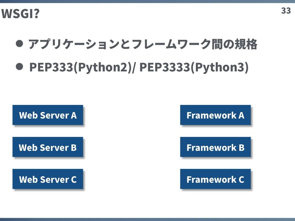 33 WSGI? アプリケーションとフレームワーク間の規格 PEP333(Python2)/ ...