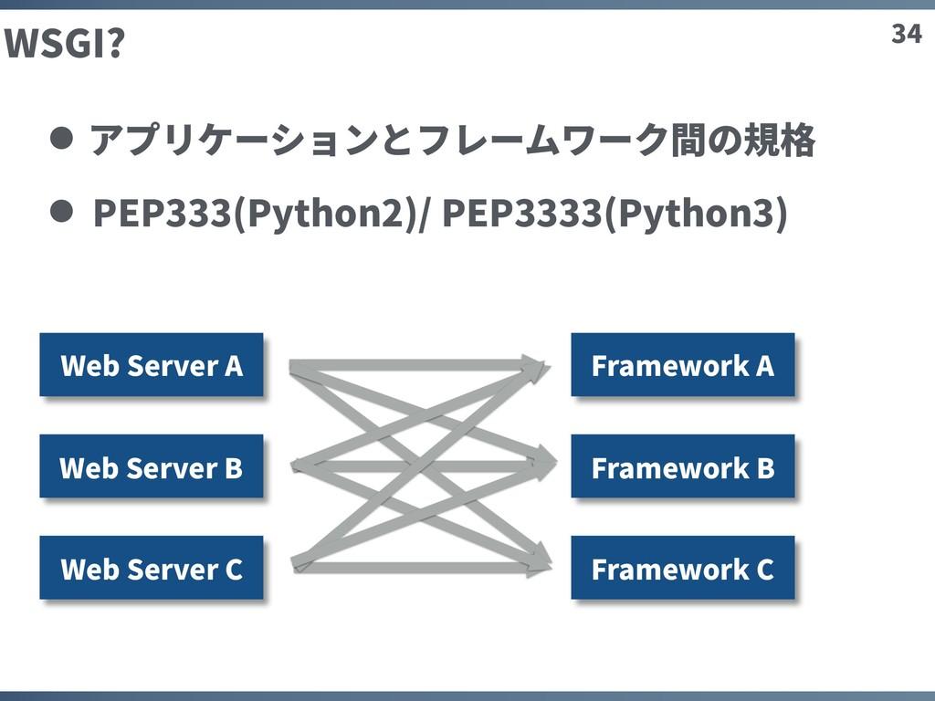 34 WSGI? アプリケーションとフレームワーク間の規格 PEP333(Python2)/ ...