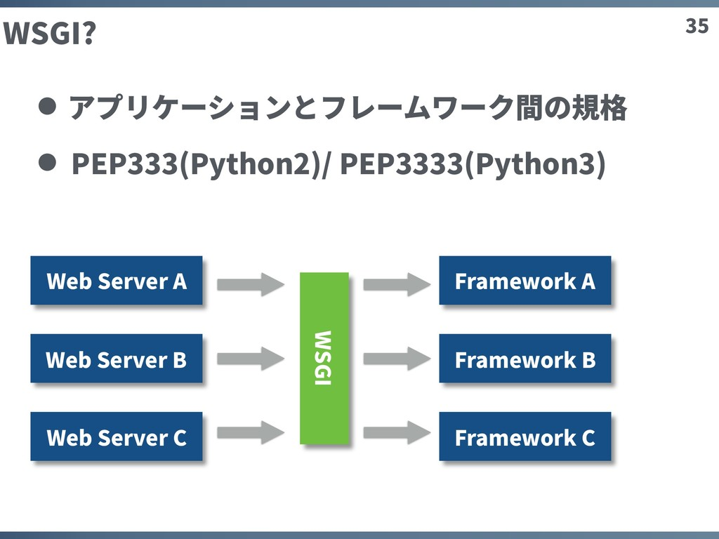 35 WSGI? アプリケーションとフレームワーク間の規格 PEP333(Python2)/ ...
