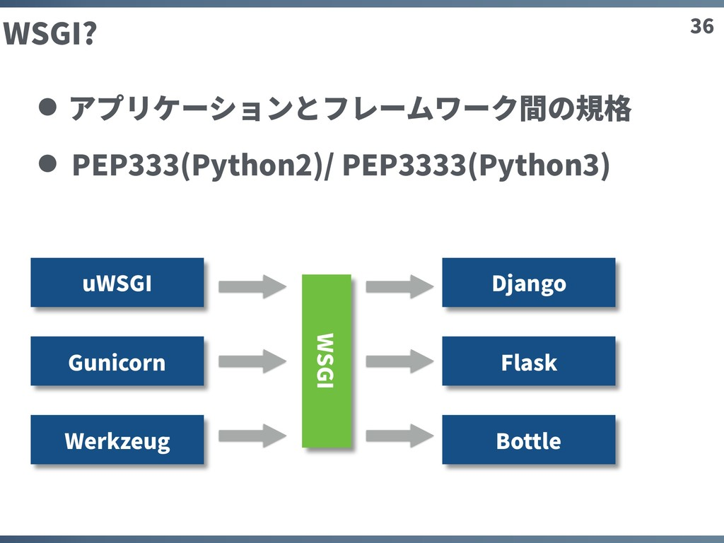 36 WSGI? アプリケーションとフレームワーク間の規格 PEP333(Python2)/ ...