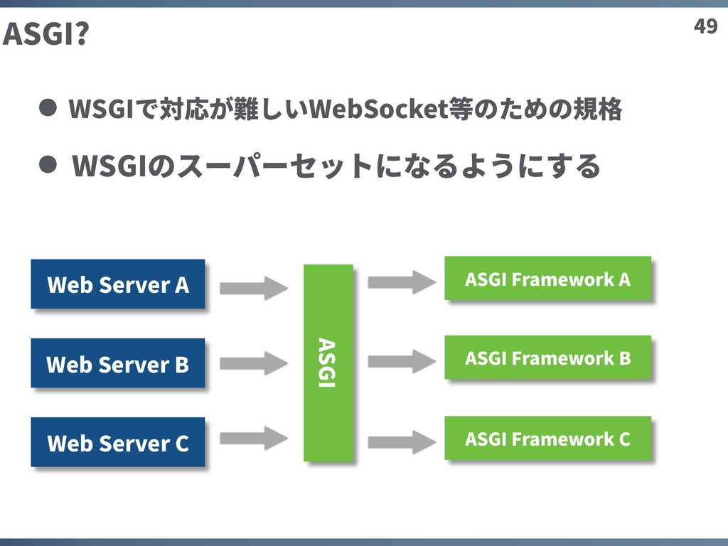 49 ASGI? WSGIで対応が難しいWebSocket等のための規格 WSGIのスーパーセ...