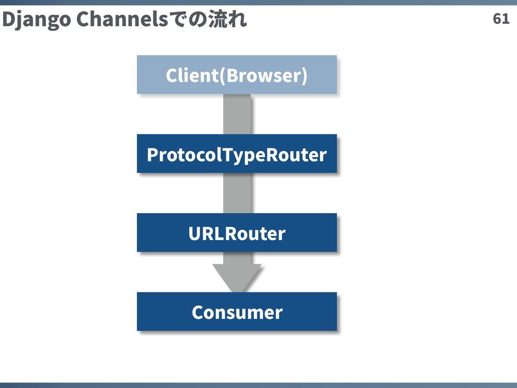 61 Django Channelsでの流れ Client(Browser) Protocol...