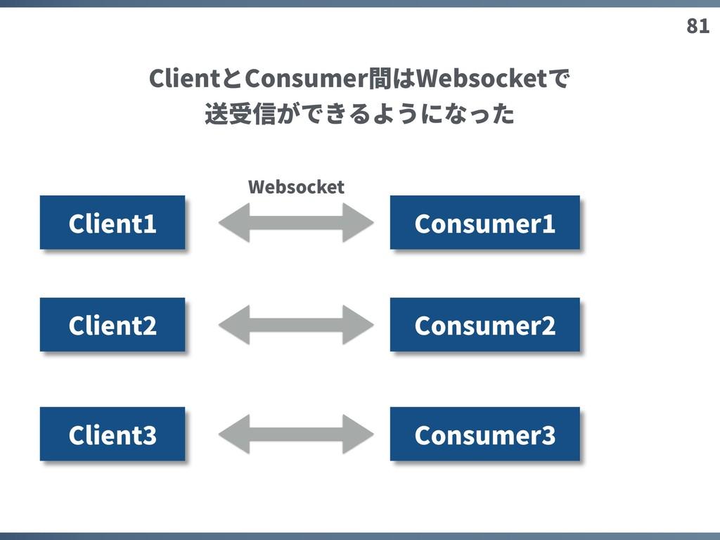 81 Client1 Consumer1 Client2 Client3 Websocket ...