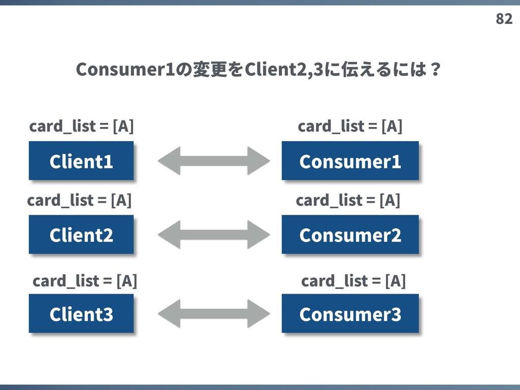 82 Client1 Consumer1 Client2 Client3 Consumer2 ...