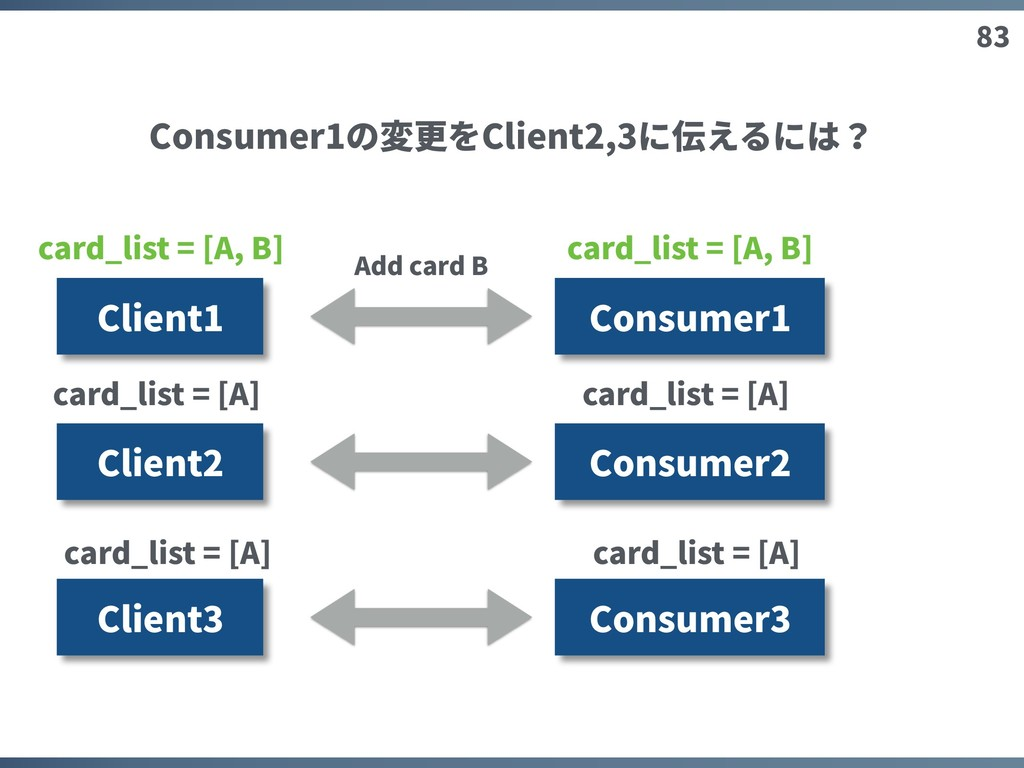 83 Client1 Consumer1 Client2 Client3 Add card B...
