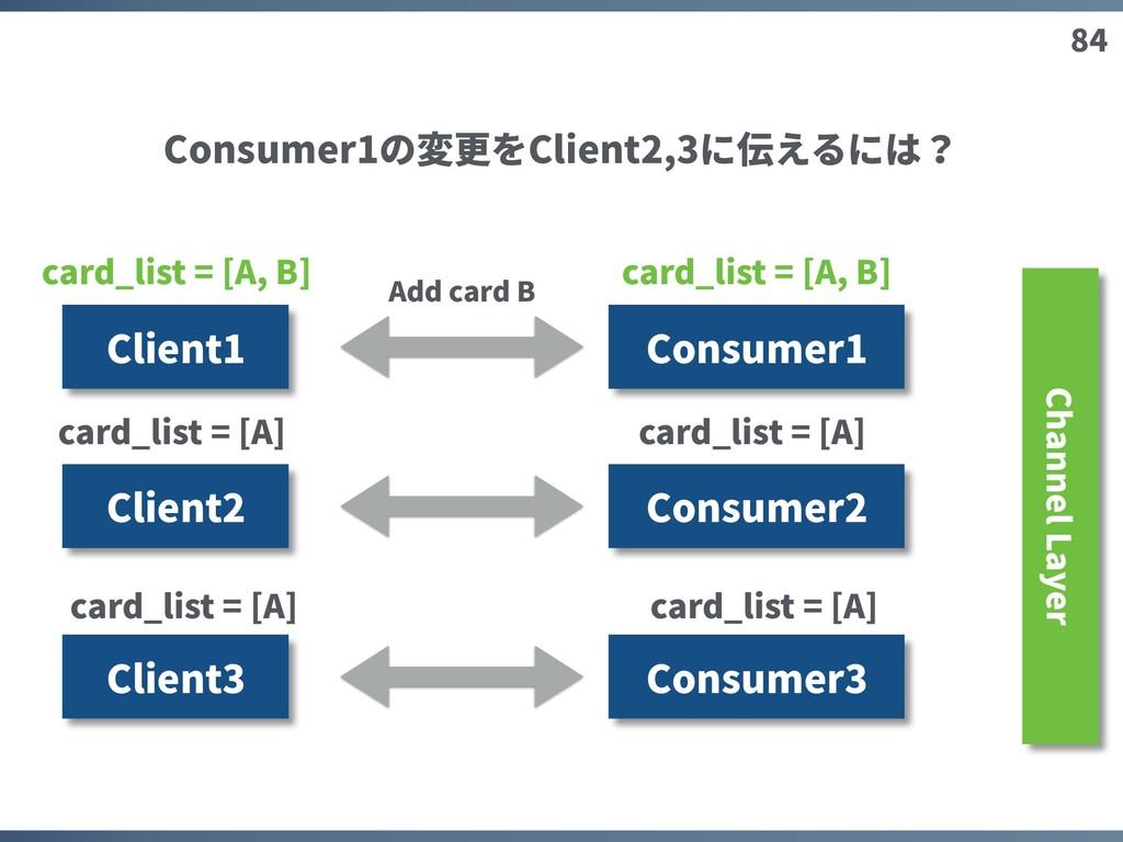 84 Client1 Consumer1 Client2 Client3 Add card B...