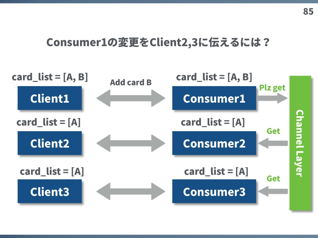 85 Client1 Consumer1 Client2 Client3 Add card B...