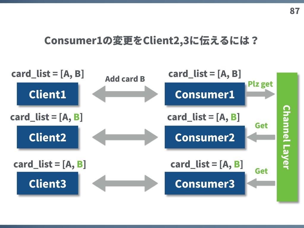 87 Client1 Consumer1 Client2 Client3 Add card B...
