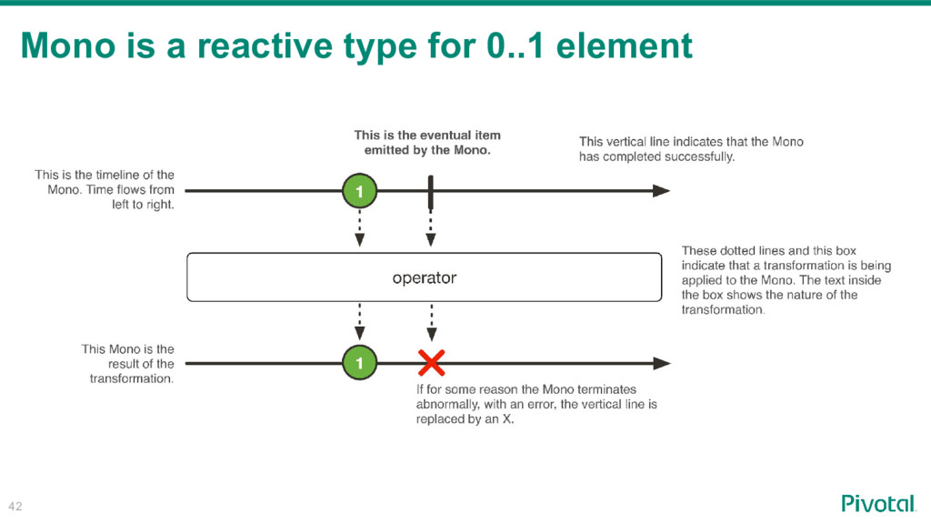 42 Mono is a reactive type for 0..1 element