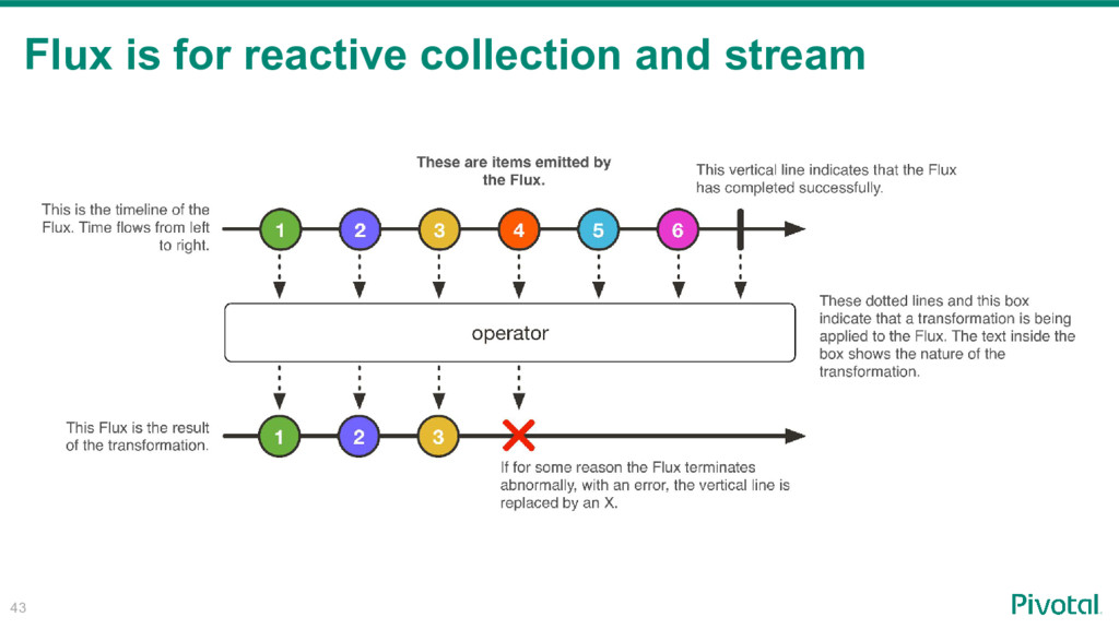 43 Flux is for reactive collection and stream